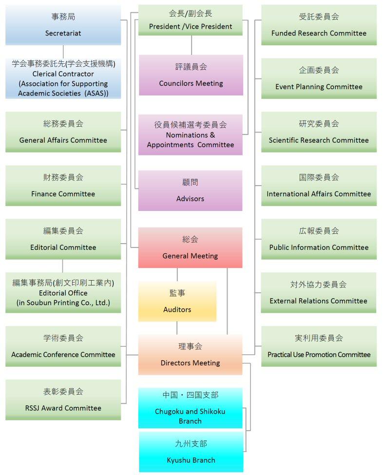 http://www.rssj.or.jp/wp-content/uploads/2016/02/RSSJ_organization_chart_s.jpg